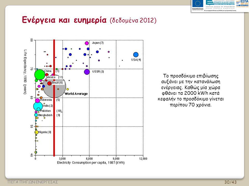 30/43 ΠΕΓΑ ΠΗΓΩΝ ΕΝΕΡΓΕΙΑΣ Ενέργεια και ευημερία (δεδομένα 2012) Το προσδόκιμο επιβίωσης αυξάνει με την κατανάλωση ενέργειας.