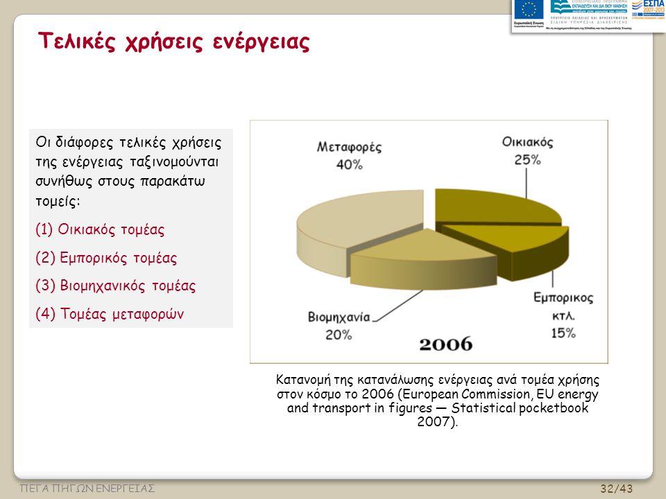 32/43 ΠΕΓΑ ΠΗΓΩΝ ΕΝΕΡΓΕΙΑΣ Τελικές χρήσεις ενέργειας Κατανομή της κατανάλωσης ενέργειας ανά τομέα χρήσης στον κόσμο το 2006 (European Commission, EU energy and transport in figures — Statistical pocketbook 2007).
