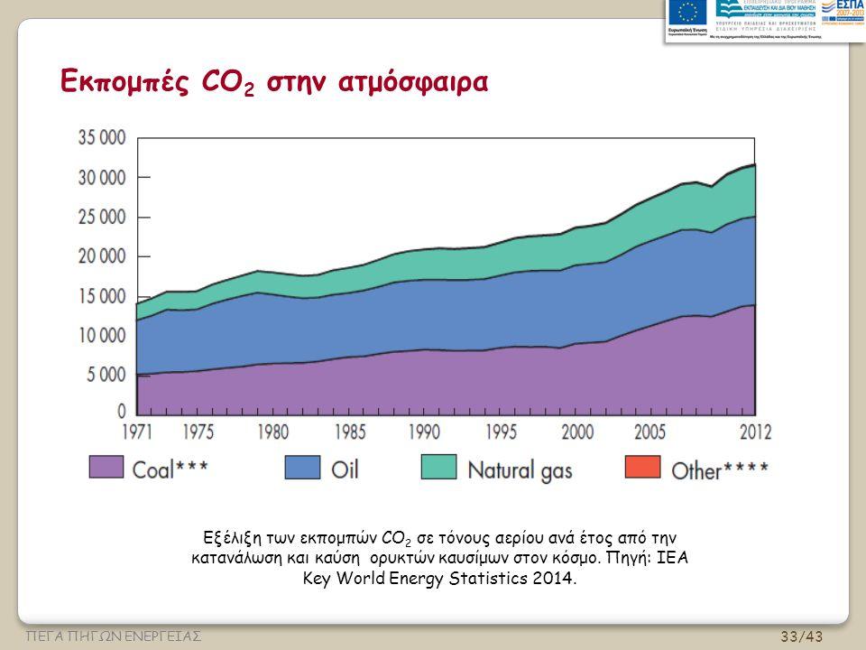 33/43 ΠΕΓΑ ΠΗΓΩΝ ΕΝΕΡΓΕΙΑΣ Εκπομπές CO 2 στην ατμόσφαιρα Εξέλιξη των εκπομπών CO 2 σε τόνους αερίου ανά έτος από την κατανάλωση και καύση ορυκτών καυσίμων στον κόσμο.