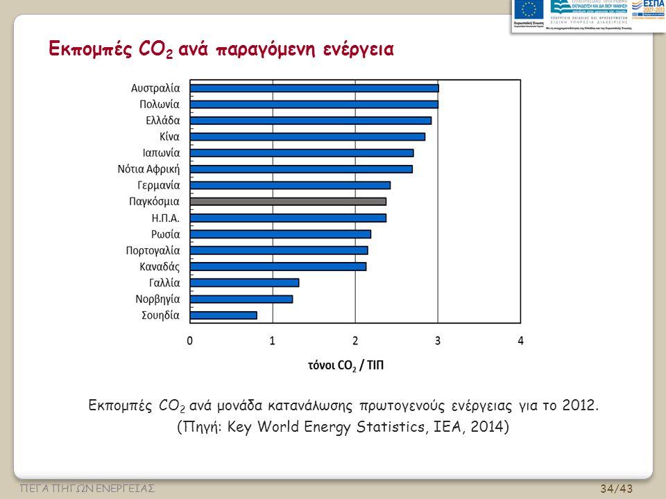 34/43 ΠΕΓΑ ΠΗΓΩΝ ΕΝΕΡΓΕΙΑΣ Εκπομπές CO 2 ανά παραγόμενη ενέργεια Εκπομπές CO 2 ανά μονάδα κατανάλωσης πρωτογενούς ενέργειας για το 2012.