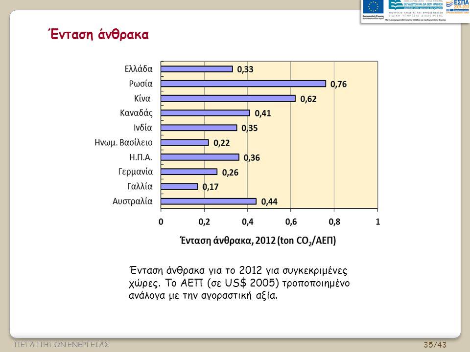 35/43 ΠΕΓΑ ΠΗΓΩΝ ΕΝΕΡΓΕΙΑΣ Ένταση άνθρακα Ένταση άνθρακα για το 2012 για συγκεκριμένες χώρες.