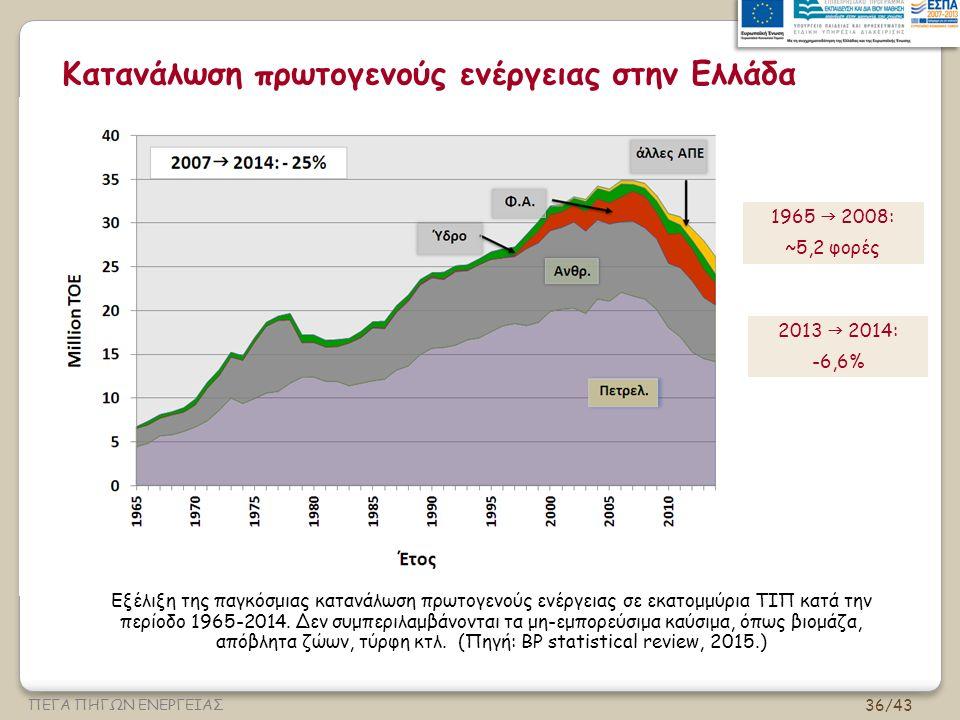 36/43 ΠΕΓΑ ΠΗΓΩΝ ΕΝΕΡΓΕΙΑΣ Κατανάλωση πρωτογενούς ενέργειας στην Ελλάδα Εξέλιξη της παγκόσμιας κατανάλωση πρωτογενούς ενέργειας σε εκατομμύρια ΤΙΠ κατά την περίοδο 1965-2014.