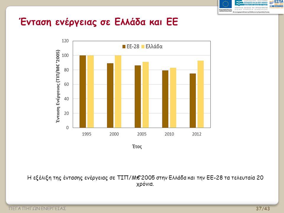 37/43 ΠΕΓΑ ΠΗΓΩΝ ΕΝΕΡΓΕΙΑΣ Ένταση ενέργειας σε Ελλάδα και ΕΕ Η εξέλιξη της έντασης ενέργειας σε ΤΙΠ/Μ€'2005 στην Ελλάδα και την ΕΕ-28 τα τελευταία 20 χρόνια.