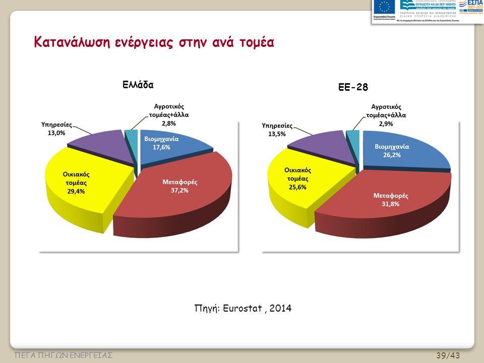 39/43 ΠΕΓΑ ΠΗΓΩΝ ΕΝΕΡΓΕΙΑΣ Κατανάλωση ενέργειας στην ανά τομέα Ελλάδα Πηγή: Eurostat, 2014 ΕΕ-28