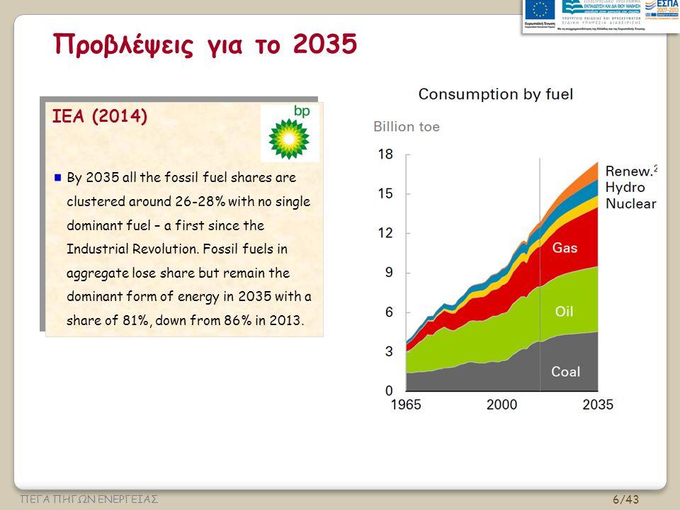 6/43 ΠΕΓΑ ΠΗΓΩΝ ΕΝΕΡΓΕΙΑΣ Προβλέψεις για το 2035 ΙΕΑ (2014) By 2035 all the fossil fuel shares are clustered around 26-28% with no single dominant fuel – a first since the Industrial Revolution.