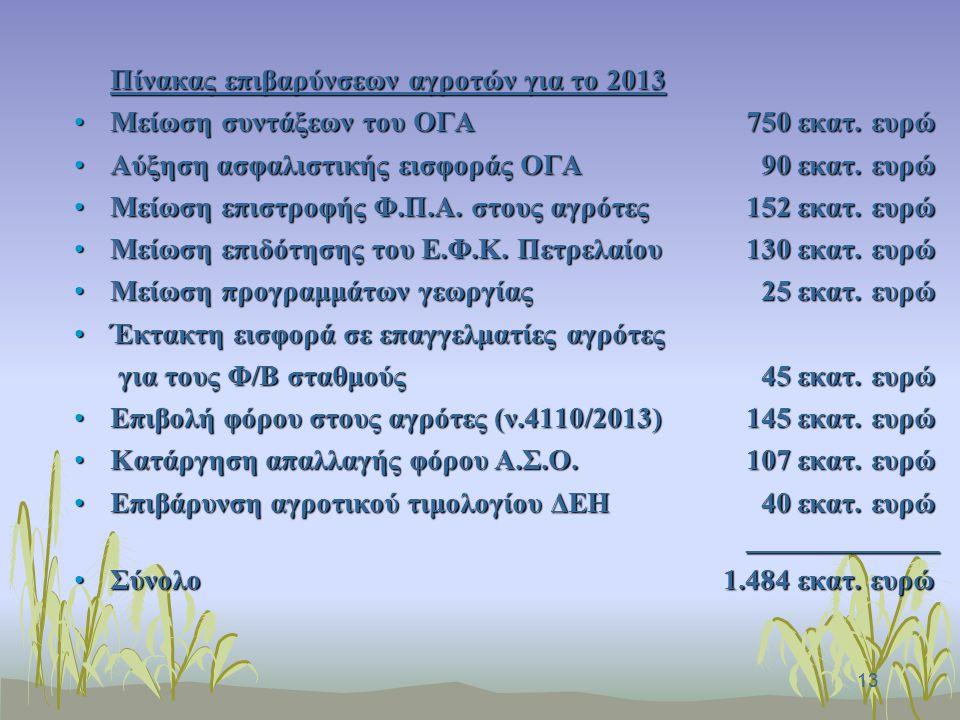 14 Κεντρικό ζήτημα παρέμβασης Για να μην θεωρείται ότι αδικούμε την Κυβέρνηση, στο διάστημα 2013-2014 οι αγρότες έχουν ήδη συνεισφέρει πόρους ύψους 1,7 δις ευρώ (1,5 δις ευρώ των μέτρων του 2013, πλέον των 150 εκατ.