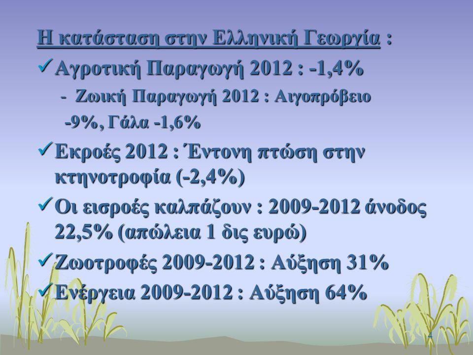 4 Η κατάσταση στην Ελληνική Γεωργία : Αγροτική Παραγωγή 2012 : -1,4% Αγροτική Παραγωγή 2012 : -1,4% -Ζωική Παραγωγή 2012 : Αιγοπρόβειο -9%, Γάλα -1,6% -9%, Γάλα -1,6% Εκροές 2012 : Έντονη πτώση στην κτηνοτροφία (-2,4%) Εκροές 2012 : Έντονη πτώση στην κτηνοτροφία (-2,4%) Οι εισροές καλπάζουν : 2009-2012 άνοδος 22,5% (απώλεια 1 δις ευρώ) Οι εισροές καλπάζουν : 2009-2012 άνοδος 22,5% (απώλεια 1 δις ευρώ) Ζωοτροφές 2009-2012 : Αύξηση 31% Ζωοτροφές 2009-2012 : Αύξηση 31% Ενέργεια 2009-2012 : Αύξηση 64% Ενέργεια 2009-2012 : Αύξηση 64%