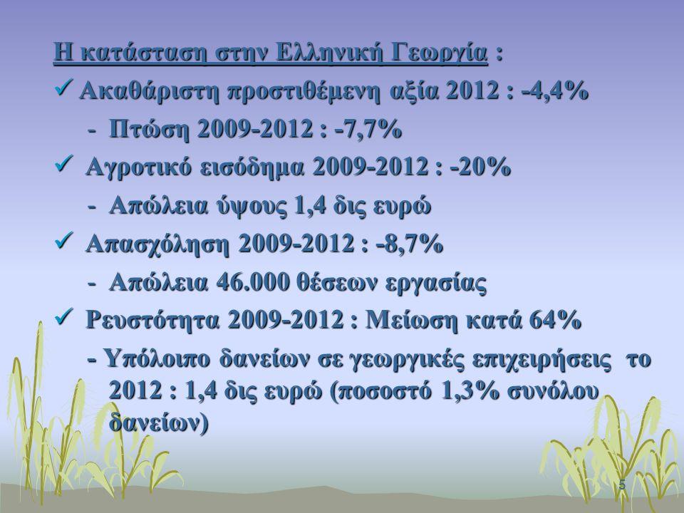5 Η κατάσταση στην Ελληνική Γεωργία : Ακαθάριστη προστιθέμενη αξία 2012 : -4,4% Ακαθάριστη προστιθέμενη αξία 2012 : -4,4% -Πτώση 2009-2012 : -7,7% Αγροτικό εισόδημα 2009-2012 : -20% Αγροτικό εισόδημα 2009-2012 : -20% -Απώλεια ύψους 1,4 δις ευρώ Απασχόληση 2009-2012 : -8,7% Απασχόληση 2009-2012 : -8,7% -Απώλεια 46.000 θέσεων εργασίας Ρευστότητα 2009-2012 : Μείωση κατά 64% Ρευστότητα 2009-2012 : Μείωση κατά 64% - Υπόλοιπο δανείων σε γεωργικές επιχειρήσεις το 2012 : 1,4 δις ευρώ (ποσοστό 1,3% συνόλου δανείων)