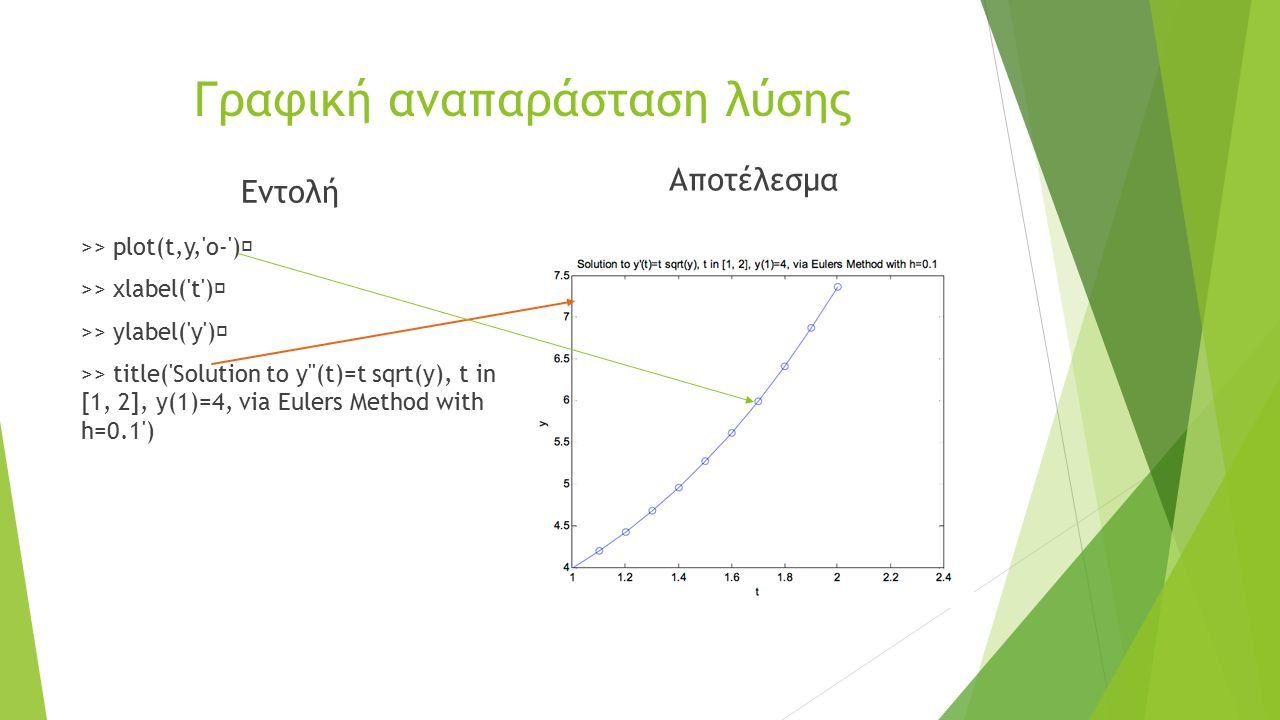 Γραφική αναπαράσταση λύσης Εντολή >> plot(t,y, o- ) >> xlabel( t ) >> ylabel( y ) >> title( Solution to y (t)=t sqrt(y), t in [1, 2], y(1)=4, via Eulers Method with h=0.1 ) Αποτέλεσμα
