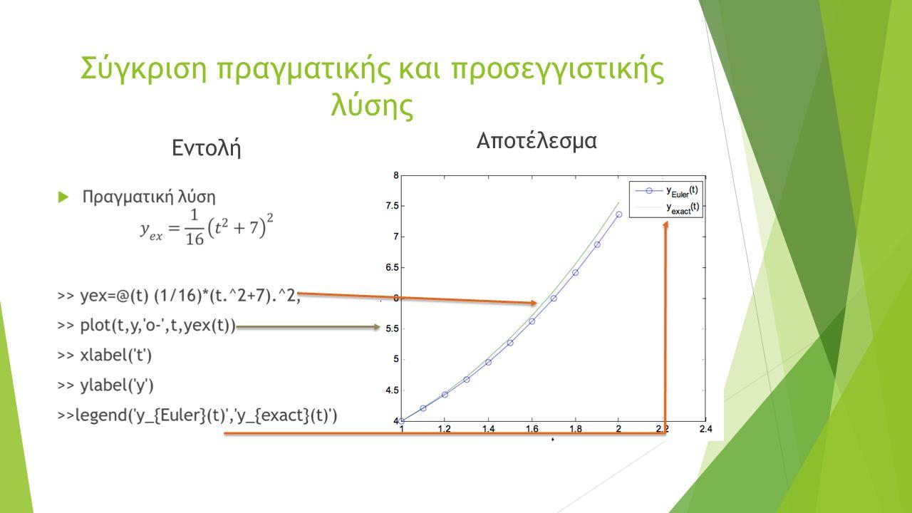 Σύγκριση πραγματικής και προσεγγιστικής λύσης Εντολή  Αποτέλεσμα