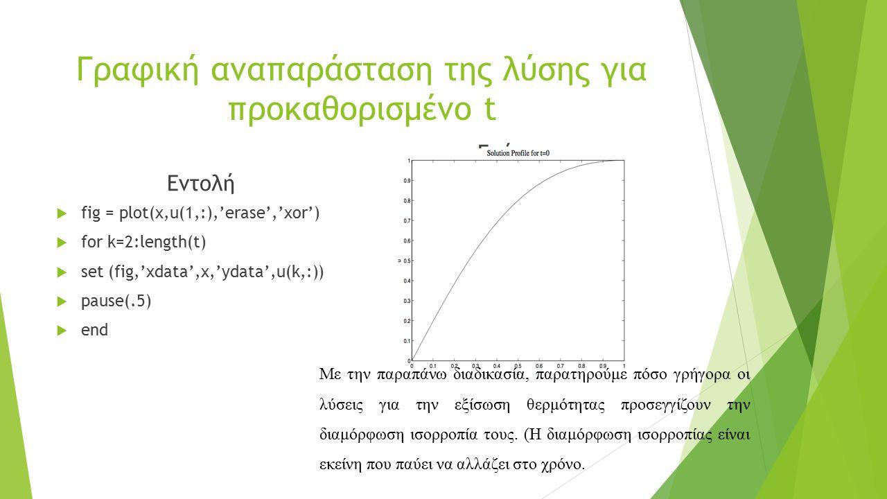 Γραφική αναπαράσταση της λύσης για προκαθορισμένο t Εντολή  fig = plot(x,u(1,:),'erase','xor')  for k=2:length(t)  set (fig,'xdata',x,'ydata',u(k,:))  pause(.5)  end Γράφημα Με την παραπάνω διαδικασία, παρατηρούμε πόσο γρήγορα οι λύσεις για την εξίσωση θερμότητας προσεγγίζουν την διαμόρφωση ισορροπία τους.