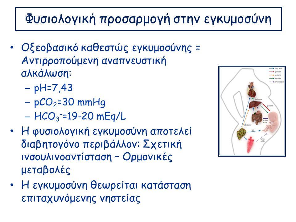 Φυσιολογική προσαρμογή στην εγκυμοσύνη Οξεοβασικό καθεστώς εγκυμοσύνης = Αντιρροπούμενη αναπνευστική αλκάλωση: – pH=7,43 – pCO 2 =30 mmHg – HCO 3 - =19-20 mEq/L Η φυσιολογική εγκυμοσύνη αποτελεί διαβητογόνο περιβάλλον: Σχετική ινσουλινοαντίσταση – Ορμονικές μεταβολές Η εγκυμοσύνη θεωρείται κατάσταση επιταχυνόμενης νηστείας