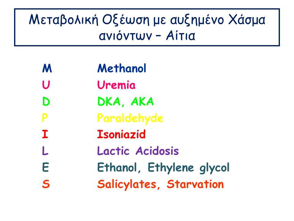 Μεταβολική Οξέωση με αυξημένο Χάσμα ανιόντων – Αίτια MUDPILESMUDPILES Methanol Uremia DKA, AKA Paraldehyde Isoniazid Lactic Acidosis Ethanol, Ethylene glycol Salicylates, Starvation