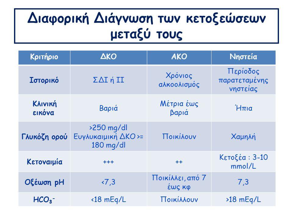 Διαφορική Διάγνωση των κετοξεώσεων μεταξύ τους ΚριτήριοΔΚΟΑΚΟΝηστεία ΙστορικόΣΔΙ ή ΙΙ Χρόνιος αλκοολισμός Περίοδος παρατεταμένης νηστείας Κλινική εικόνα Βαριά Μέτρια έως βαριά Ήπια Γλυκόζη ορού >250 mg/dl Ευγλυκαιμική ΔΚΟ >= 180 mg/dl ΠοικίλουνΧαμηλή Kετοναιμία+++++ Κετοξέα : 3-10 mmol/L Οξέωση pH<7,3 Ποικίλλει, από 7 έως κφ 7,3 HCO 3 - <18 mEq/LΠοικίλλουν>18 mEq/L