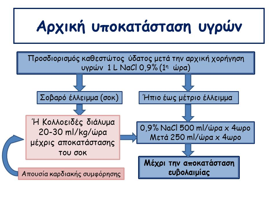 Αρχική υποκατάσταση υγρών Προσδιορισμός καθεστώτος ύδατος μετά την αρχική χορήγηση υγρών 1 L ΝαCl 0,9% (1 η ώρα) Σοβαρό έλλειμμα (σοκ)Ήπιο έως μέτριο έλλειμμα 0,9% NaCl 1-2 L/h προκειμένου να διορθωθεί η υπόταση και το σοκ μετά… 0,9% NaCl 500 ml/ώρα x 4ωρο Μετά 250 ml/ώρα x 4ωρο Μέχρι την αποκατάσταση ευβολαιμίας Απουσία καρδιακής συμφόρησης Ή Κολλοειδές διάλυμα 20-30 ml/kg/ώρα μέχρις αποκατάστασης του σοκ