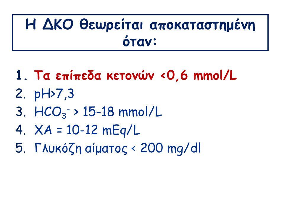 Η ΔΚΟ θεωρείται αποκαταστημένη όταν: 1.Τα επίπεδα κετονών <0,6 mmol/L 2.pH>7,3 3.HCO 3 - > 15-18 mmol/L 4.ΧΑ = 10-12 mEq/L 5.Γλυκόζη αίματος < 200 mg/dl