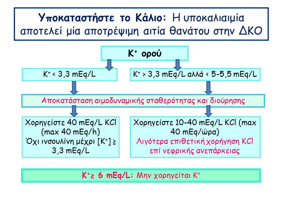 Υποκαταστήστε το Κάλιο: Η υποκαλιαιμία αποτελεί μία αποτρέψιμη αιτία θανάτου στην ΔΚΟ Κ + ≥ 6 mEq/L: Μην χορηγείται Κ + Κ + ορού Κ + < 3,3 mEq/LΚ + > 3,3 mEq/L αλλά < 5-5,5 mEq/L Χορηγείστε 40 mEq/L KCl (max 40 mEq/h) Όχι ινσουλίνη μέχρι [Κ + ] ≥ 3,3 mEq/L Χορηγείστε 10-40 mEq/L KCl (max 40 mEq/ώρα) Λιγότερα επιθετική χορήγηση KCl επί νεφρικής ανεπάρκειας Αποκατάσταση αιμοδυναμικής σταθερότητας και διούρησης