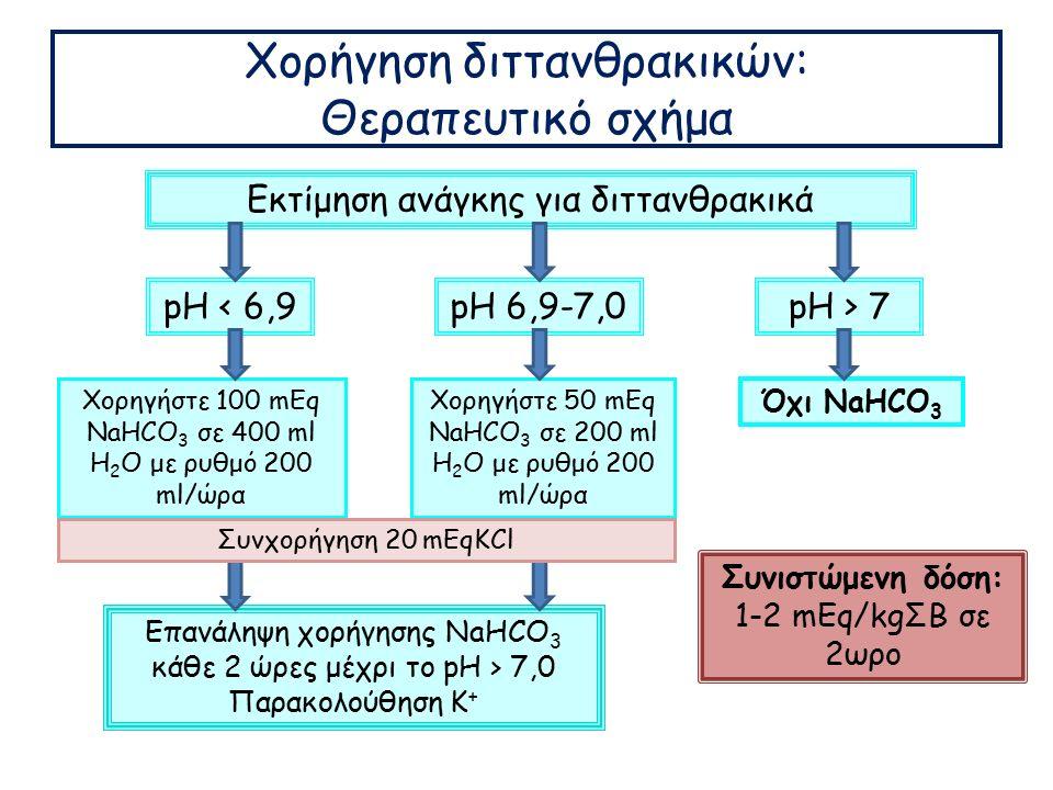 Χορήγηση διττανθρακικών: Θεραπευτικό σχήμα Εκτίμηση ανάγκης για διττανθρακικά pH < 6,9pH 6,9-7,0pH > 7 Χορηγήστε 100 mEq NaHCO 3 σε 400 ml Η 2 Ο με ρυθμό 200 ml/ώρα Χορηγήστε 50 mEq NaHCO 3 σε 200 ml Η 2 Ο με ρυθμό 200 ml/ώρα Όχι NaHCO 3 Επανάληψη χορήγησης NaHCO 3 κάθε 2 ώρες μέχρι το pH > 7,0 Παρακολούθηση Κ + Συνχορήγηση 20 mEqKCl Συνιστώμενη δόση: 1-2 mEq/kgΣΒ σε 2ωρο