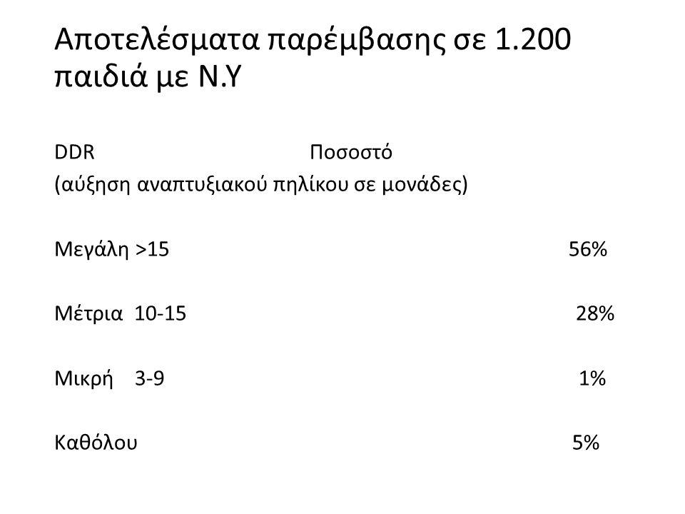 Αποτελέσματα παρέμβασης σε 1.200 παιδιά με Ν.Υ DDR Ποσοστό (αύξηση αναπτυξιακού πηλίκου σε μονάδες) Μεγάλη >15 56% Μέτρια 10-15 28% Μικρή 3-9 1% Καθόλου 5%