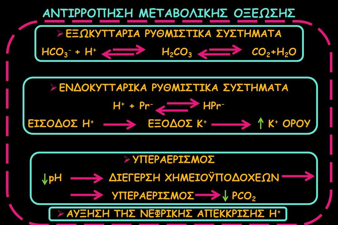 ΑΝΤΙΡΡΟΠΗΣΗ ΜΕΤΑΒΟΛΙΚΗΣ ΟΞΕΩΣΗΣ  ΕΞΩΚΥΤΤΑΡΙΑ ΡΥΘΜΙΣΤΙΚΑ ΣΥΣΤΗΜΑΤΑ HCO 3 - + H + H 2 CO 3 CO 2 +H 2 O  ΕΝΔΟΚΥΤΤΑΡΙΚΑ ΡΥΘΜΙΣΤΙΚΑ ΣΥΣΤΗΜΑΤΑ Η + + Pr -
