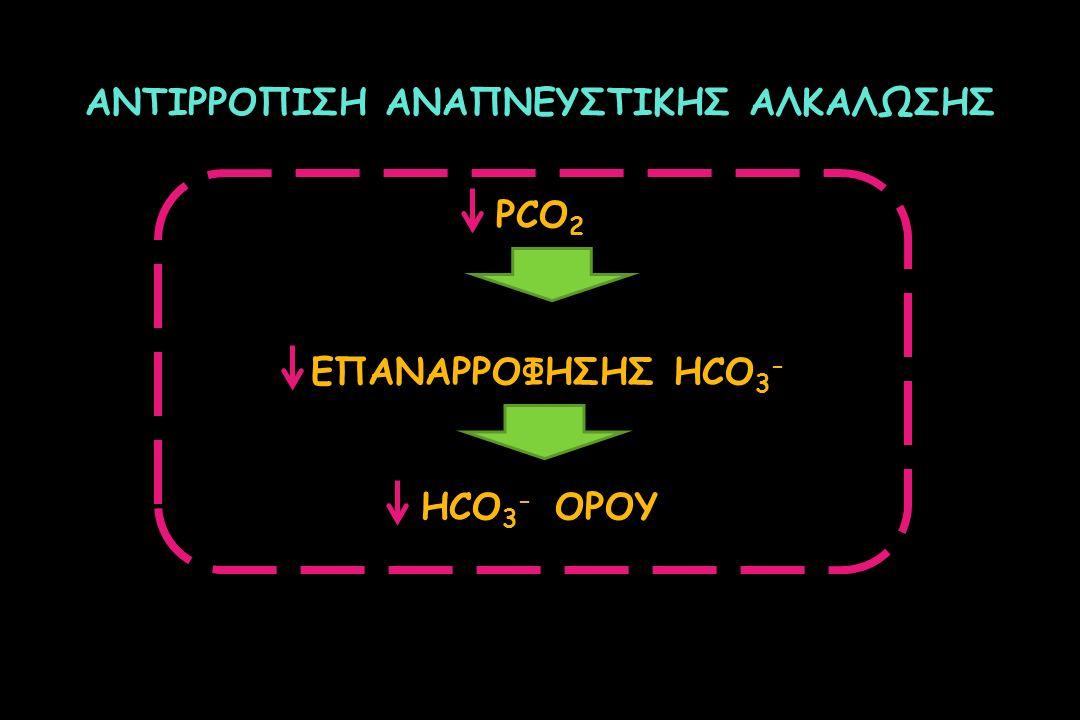 ΑΝΤΙΡΡΟΠΙΣΗ ΑΝΑΠΝΕΥΣΤΙΚΗΣ ΑΛΚΑΛΩΣΗΣ PCO 2 ΕΠΑΝΑΡΡΟΦΗΣΗΣ ΗCO 3 - ΗCO 3 - ΟΡΟΥ