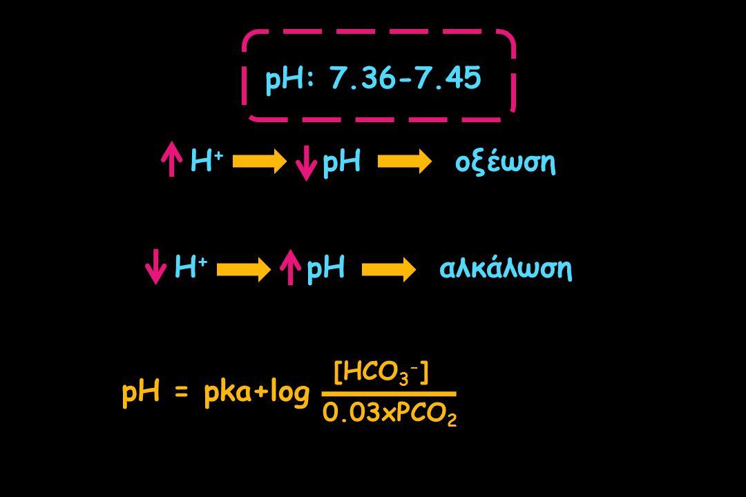 pH: 7.36-7.45 H + pHοξέωση Η + pHαλκάλωση pH = pka+log [HCO 3 - ] 0.03xPCO 2