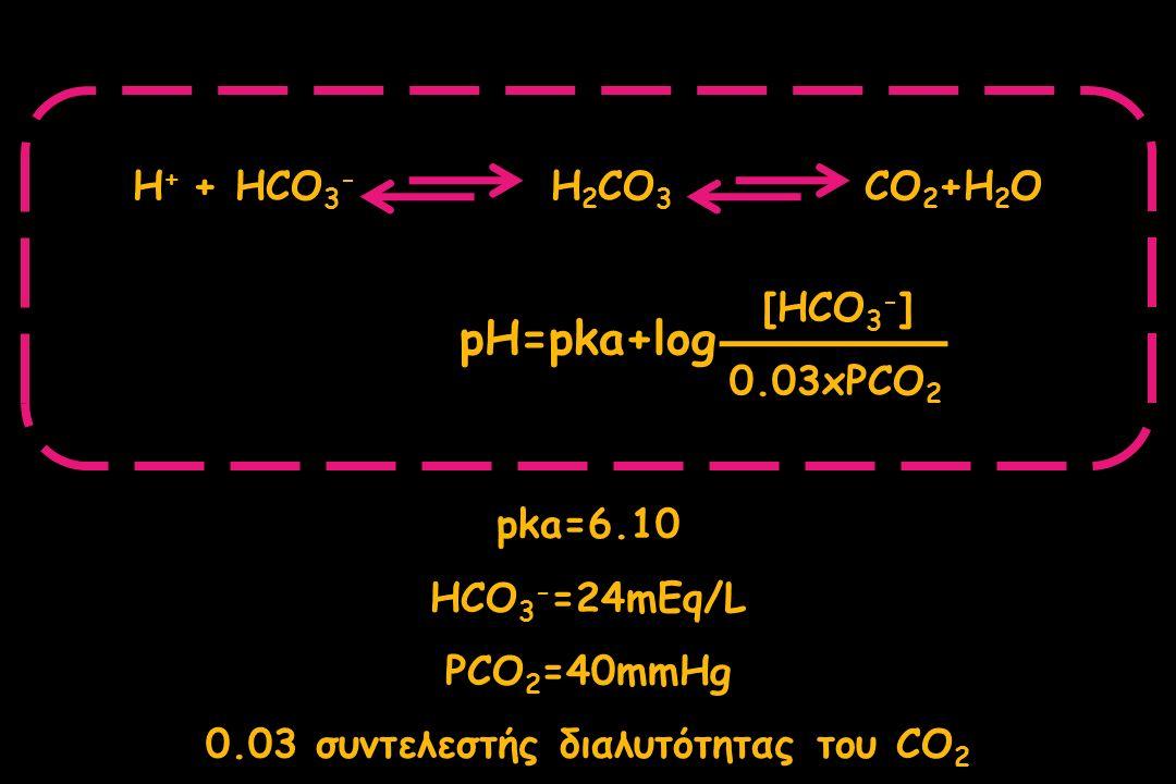pH [H + ] (nanoeq/L) PCO 2 (mmHg) HCO 3 - (mmol/L) ΑΡΤΗΡΙΑΚΟ ΑΙΜΑ 7.37-7.4337-4336-4422-24 ΦΛΕΒΙΚΟ ΑΙΜΑ 7.32-7.3842-4842-5023-27 ΦΥΣΙΟΛΟΓΙΚΕΣ ΤΙΜΕΣ