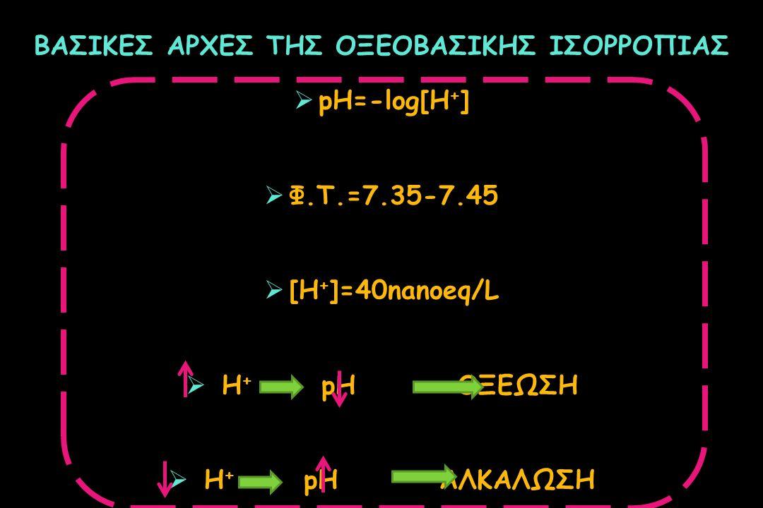 ΒΑΣΙΚΕΣ ΑΡΧΕΣ ΤΗΣ ΟΞΕΟΒΑΣΙΚΗΣ ΙΣΟΡΡΟΠΙΑΣ  pH=-log[H + ]  Φ.T.=7.35-7.45  [H + ]=40nanoeq/L  H + pHΟΞΕΩΣΗ  H + pHΑΛΚΑΛΩΣΗ