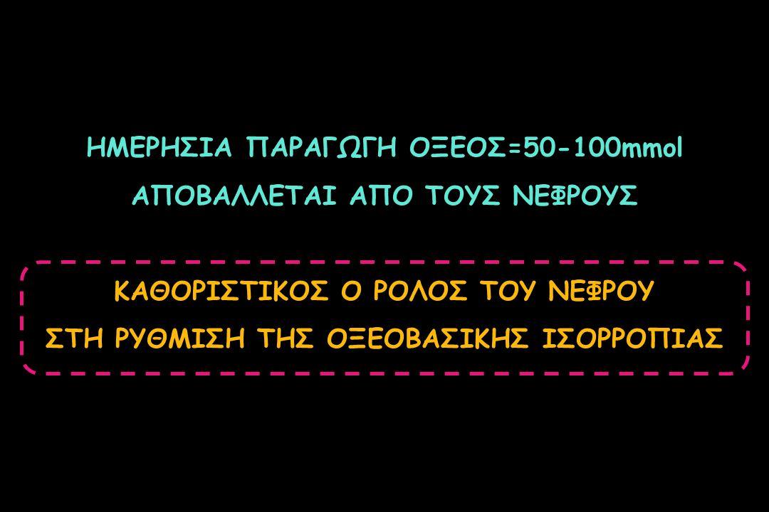ΗΜΕΡΗΣΙΑ ΠΑΡΑΓΩΓΗ ΟΞΕΟΣ=50-100mmol ΑΠΟΒΑΛΛΕΤΑΙ ΑΠΟ ΤΟΥΣ ΝΕΦΡΟΥΣ ΚΑΘΟΡΙΣΤΙΚΟΣ Ο ΡΟΛΟΣ ΤΟΥ ΝΕΦΡΟΥ ΣΤΗ ΡΥΘΜΙΣΗ ΤΗΣ ΟΞΕΟΒΑΣΙΚΗΣ ΙΣΟΡΡΟΠΙΑΣ