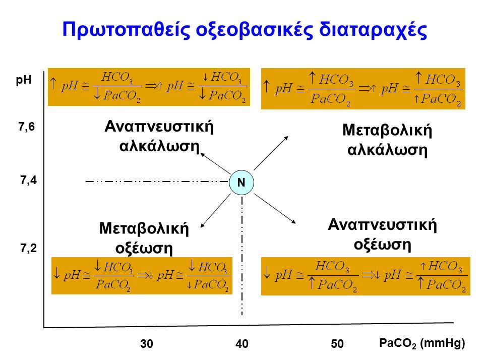 N Αναπνευστική αλκάλωση Μεταβολική αλκάλωση Μεταβολική οξέωση Αναπνευστική οξέωση 7,47,4 7,67,6 7,27,2 pH 304050 PaCO 2 (mmHg) Πρωτοπαθείς οξεοβασικές διαταραχές