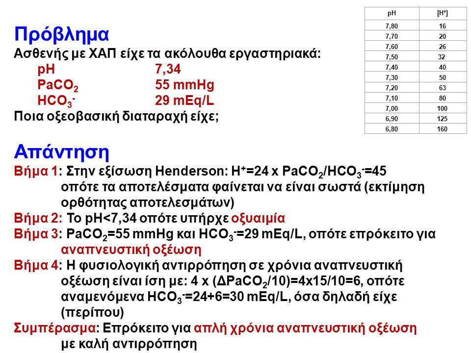 Πρόβλημα Ασθενής με ΧΑΠ είχε τα ακόλουθα εργαστηριακά: pH7,34 PaCO 2 55 mmHg HCO 3 - 29 mEq/L Ποια οξεοβασική διαταραχή είχε; Απάντηση Βήμα 1: Στην εξίσωση Henderson: Η + =24 x PaCO 2 /HCO 3 - =45 οπότε τα αποτελέσματα φαίνεται να είναι σωστά (εκτίμηση ορθότητας αποτελεσμάτων) Βήμα 2: Το pH<7,34 οπότε υπήρχε οξυαιμία Βήμα 3: PaCO 2 =55 mmHg και HCO 3 - =29 mEq/L, οπότε επρόκειτο για αναπνευστική οξέωση Βήμα 4: Η φυσιολογική αντιρρόπηση σε χρόνια αναπνευστική οξέωση είναι ίση με: 4 x (ΔPaCO 2 /10)=4x15/10=6, οπότε αναμενόμενα HCO 3 - =24+6=30 mEq/L, όσα δηλαδή είχε (περίπου) Συμπέρασμα: Επρόκειτο για απλή χρόνια αναπνευστική οξέωση με καλή αντιρρόπηση pH [Η + ] 7,80 16 7,70 20 7,60 26 7,50 32 32 7,40 40 7,30 50 7,20 63 7,10 80 7,00 100 6,90 125 6,80 160