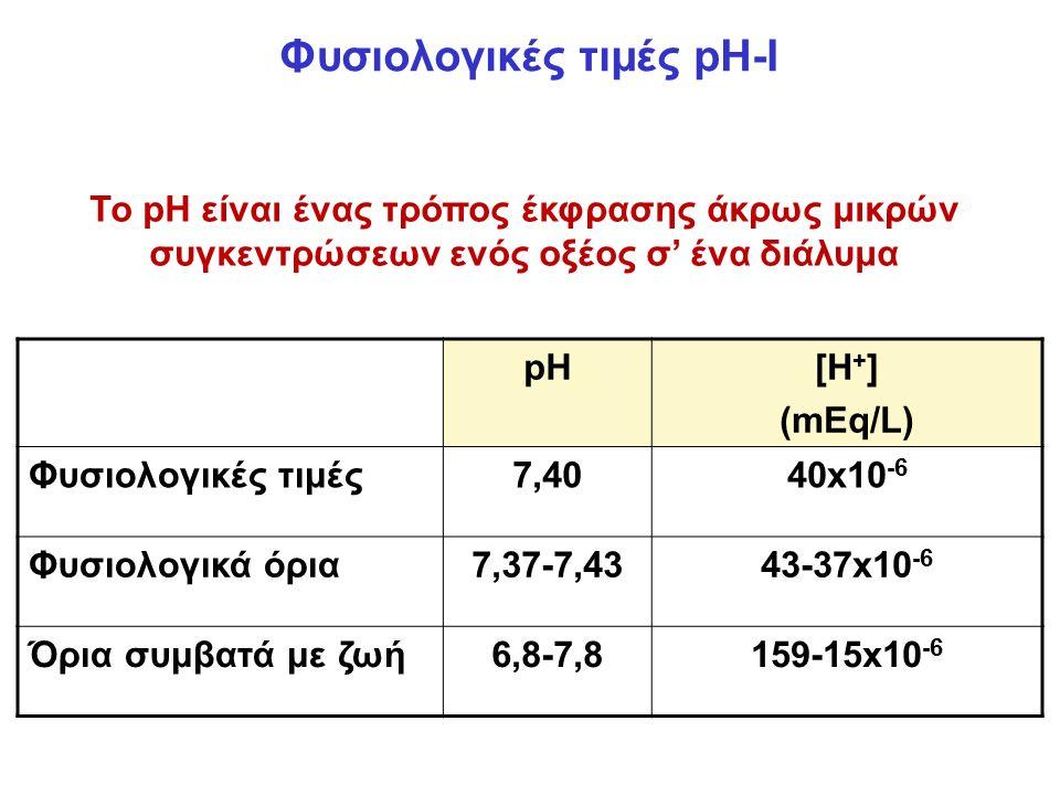 Φυσιολογικές τιμές pH-I pH[H + ] (mEq/L) Φυσιολογικές τιμές7,4040x10 -6 Φυσιολογικά όρια7,37-7,4343-37x10 -6 Όρια συμβατά με ζωή6,8-7,8159-15x10 -6 Το pH είναι ένας τρόπος έκφρασης άκρως μικρών συγκεντρώσεων ενός οξέος σ' ένα διάλυμα