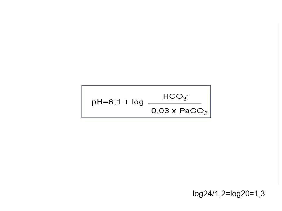 Βήμα 4: Η αντιρρόπηση είναι η αναμενόμενη για την πρωτοπαθή διαταραχή; Οι ομοιοστατικοί μηχανισμοί του οργανισμού προσπαθούν να διατηρήσουν το λόγο HCO 3 - /PaCO 2 στα φυσιολογικά πλαίσια με στόχο τη φυσιολογοποίηση του pH log24/1,2=log20=1,3