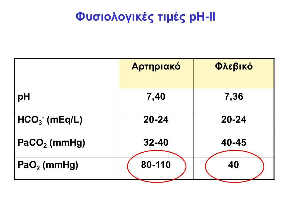 Φυσιολογικές τιμές pH-II ΑρτηριακόΦλεβικό pH7,407,36 HCO 3 - (mEq/L)20-24 PaCO 2 (mmHg)32-4040-45 PaO 2 (mmHg)80-11040