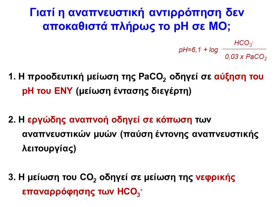 Γιατί η αναπνευστική αντιρρόπηση δεν αποκαθιστά πλήρως το pH σε ΜΟ; 1. Η προοδευτική μείωση της PaCO 2 οδηγεί σε αύξηση του pH του ΕΝΥ (μείωση έντασης