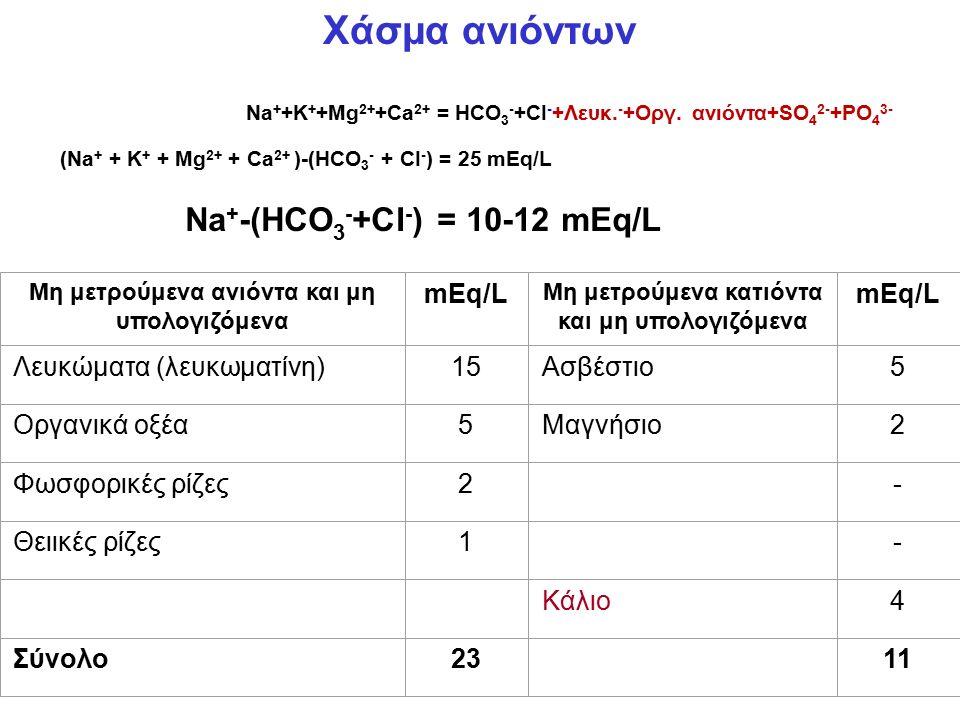 Na + +K + +Mg 2+ +Ca 2+ = HCO 3 - +CI - +Λευκ. - +Οργ. ανιόντα+SO 4 2- +PO 4 3- (Νa + + K + + Mg 2+ + Ca 2+ )-(HCO 3 - + CI - ) = 25 mEq/L Na + -(HCO