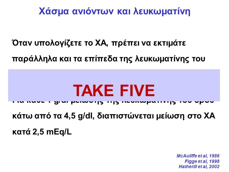 Όταν υπολογίζετε το ΧΑ, πρέπει να εκτιμάτε παράλληλα και τα επίπεδα της λευκωματίνης του ορού, η οποία το επηρεάζει σημαντικά Χάσμα ανιόντων και λευκωματίνη Για κάθε 1 g/dl μείωσης της λευκωματίνης του ορού κάτω από τα 4,5 g/dl, διαπιστώνεται μείωση στο ΧΑ κατά 2,5 mΕq/L TAKE FIVE McAuliffe et al, 1986 Figge et al, 1998 Hatherill et al, 2002