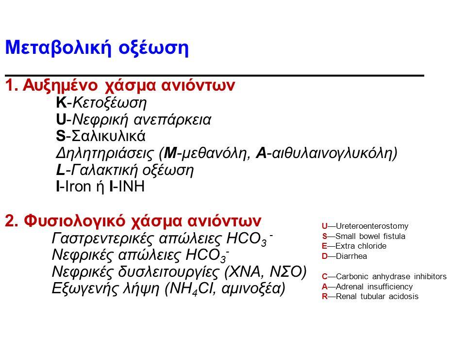 Μεταβολική οξέωση 1. Αυξημένο χάσμα ανιόντων Κ-Κετοξέωση U-Νεφρική ανεπάρκεια S-Σαλικυλικά Δηλητηριάσεις (M-μεθανόλη, A-αιθυλαινογλυκόλη) L-Γαλακτική
