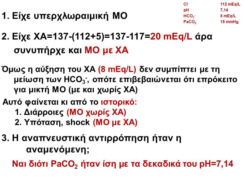 1. Είχε υπερχλωραιμική ΜΟ 2. Είχε ΧΑ=137-(112+5)=137-117=20 mEq/L άρα συνυπήρχε και ΜΟ με ΧΑ 3. Η αναπνευστική αντιρρόπηση ήταν η αναμενόμενη; Ναι διό