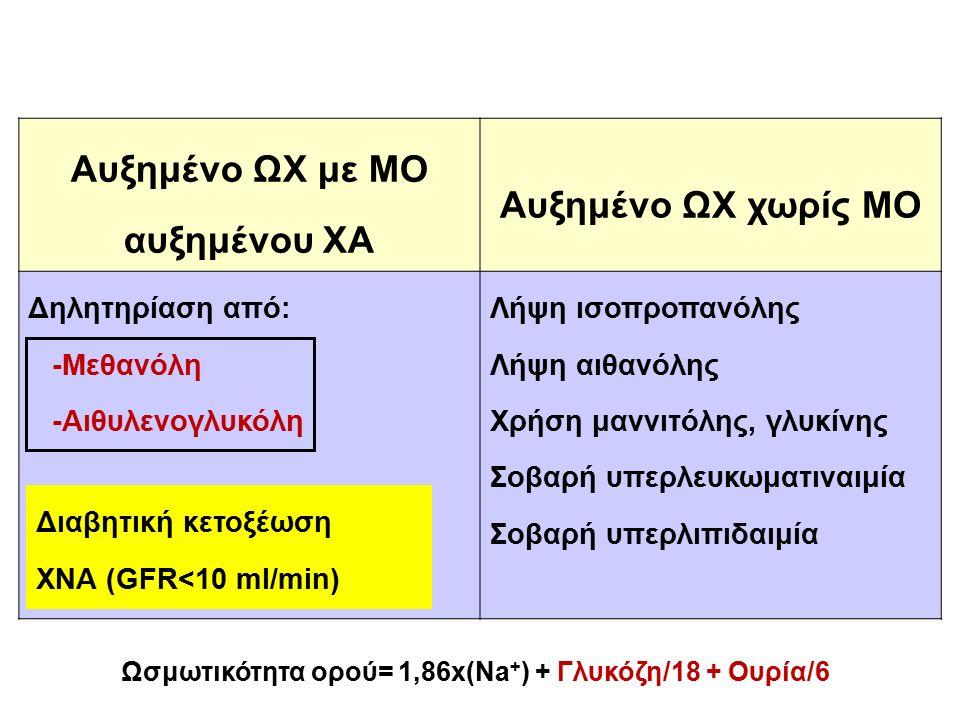 Αυξημένο ΩΧ με ΜΟ αυξημένου ΧΑ Αυξημένο ΩΧ χωρίς ΜΟ Δηλητηρίαση από: -Μεθανόλη -Αιθυλενογλυκόλη Λήψη ισοπροπανόλης Λήψη αιθανόλης Χρήση μαννιτόλης, γλυκίνης Σοβαρή υπερλευκωματιναιμία Σοβαρή υπερλιπιδαιμία Ωσμωτικότητα ορού= 1,86x(Na + ) + Γλυκόζη/18 + Ουρία/6 Διαβητική κετοξέωση ΧΝΑ (GFR<10 ml/min)