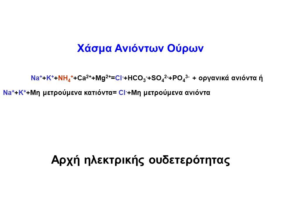 Na + +Κ + +NH 4 + +Ca 2+ +Mg 2+ =CI - +HCO 3 - +SO 4 2- +PO 4 3- + οργανικά ανιόντα ή Na + +Κ + +Μη μετρούμενα κατιόντα= CI - +Μη μετρούμενα ανιόντα Αρχή ηλεκτρικής ουδετερότητας