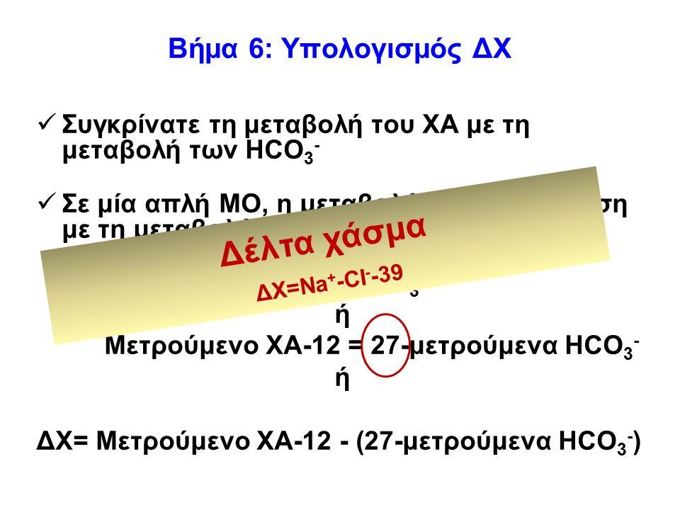 Βήμα 6: Υπολογισμός ΔΧ Συγκρίνατε τη μεταβολή του ΧΑ με τη μεταβολή των HCO 3 - Σε μία απλή ΜΟ, η μεταβολή του ΧΑ είναι ίση με τη μεταβολή των HCO 3 - ΔΧΑ=ΔHCO 3 - ή Μετρούμενο ΧΑ-12 = 27-μετρούμενα HCO 3 - ή ΔΧ= Μετρούμενο ΧΑ-12 - (27-μετρούμενα HCO 3 - ) Δέλτα χάσμα ΔΧ=Na + -CI - -39
