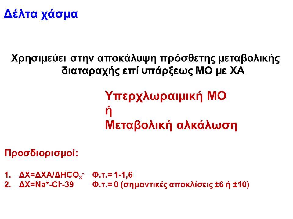 Χρησιμεύει στην αποκάλυψη πρόσθετης μεταβολικής διαταραχής επί υπάρξεως ΜΟ με ΧΑ Προσδιορισμοί: 1.ΔΧ=ΔΧΑ/ΔHCO 3 - Φ.τ.= 1-1,6 2.ΔΧ=Na + -CI - -39Φ.τ.= 0 (σημαντικές αποκλίσεις ±6 ή ±10) Δέλτα χάσμα Υπερχλωραιμική ΜΟ ή Μεταβολική αλκάλωση