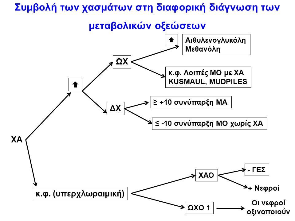 Συμβολή των χασμάτων στη διαφορική διάγνωση των μεταβολικών οξεώσεων ΧΑ  κ.φ. (υπερχλωραιμική) ΩΧ  Αιθυλενογλυκόλη Μεθανόλη κ.φ. Λοιπές ΜΟ με ΧΑ KUS