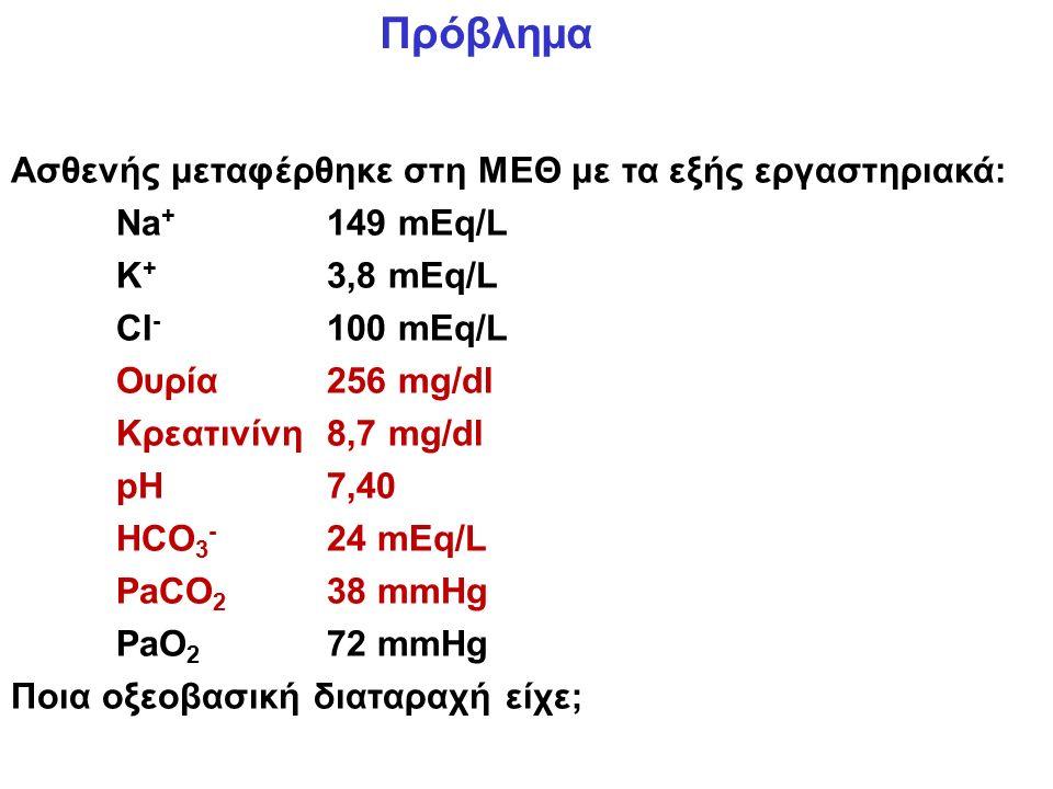 Πρόβλημα Ασθενής μεταφέρθηκε στη ΜΕΘ με τα εξής εργαστηριακά: Na + 149 mEq/L K + 3,8 mEq/L CI - 100 mEq/L Ουρία256 mg/dl Κρεατινίνη8,7 mg/dl pH7,40 HCO 3 - 24 mEq/L PaCO 2 38 mmHg PaO 2 72 mmHg Ποια οξεοβασική διαταραχή είχε;