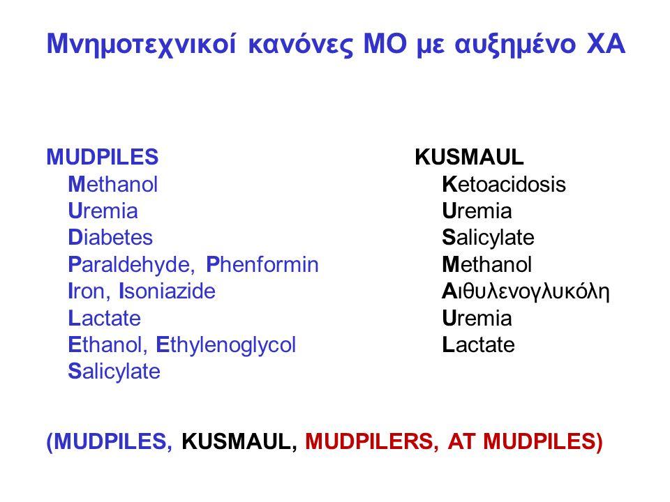 Μνημοτεχνικοί κανόνες ΜΟ με αυξημένο ΧΑ MUDPILES Methanol Uremia Diabetes Paraldehyde, Phenformin Iron, Isoniazide Lactate Ethanol, Ethylenoglycol Salicylate KUSMAUL Ketoacidosis Uremia Salicylate Methanol Αιθυλενογλυκόλη Uremia Lactate (MUDPILES, KUSMAUL, MUDPILERS, AT MUDPILES)