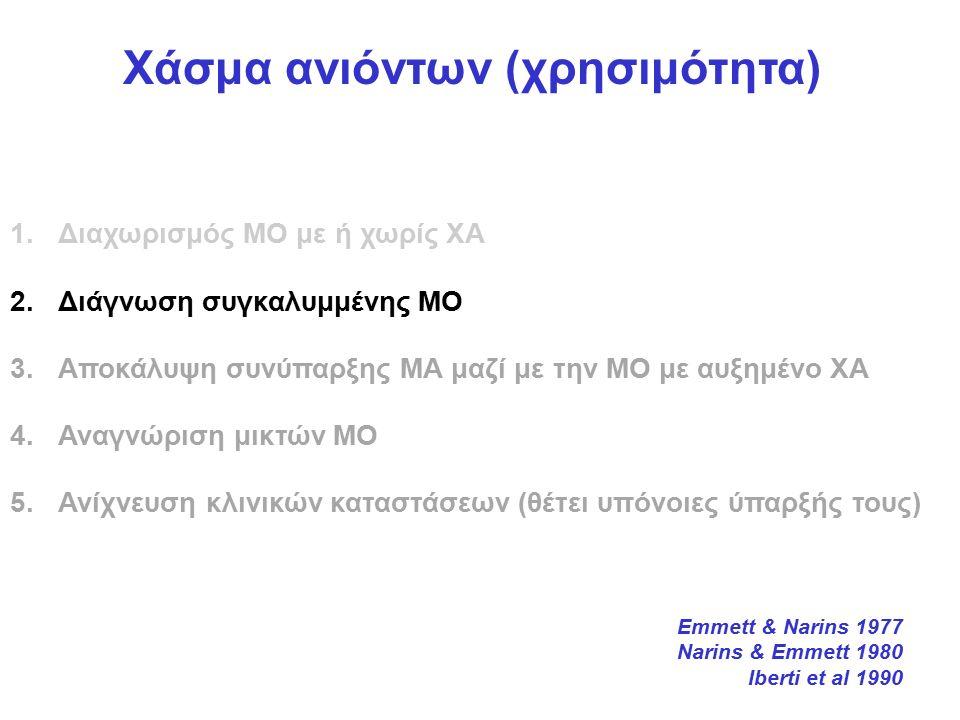 Χάσμα ανιόντων (χρησιμότητα) 1.Διαχωρισμός ΜΟ με ή χωρίς ΧΑ 2.Διάγνωση συγκαλυμμένης ΜΟ 3.Αποκάλυψη συνύπαρξης ΜΑ μαζί με την ΜΟ με αυξημένο ΧΑ 4.Αναγνώριση μικτών ΜΟ 5.Ανίχνευση κλινικών καταστάσεων (θέτει υπόνοιες ύπαρξής τους) Emmett & Narins 1977 Narins & Emmett 1980 Iberti et al 1990
