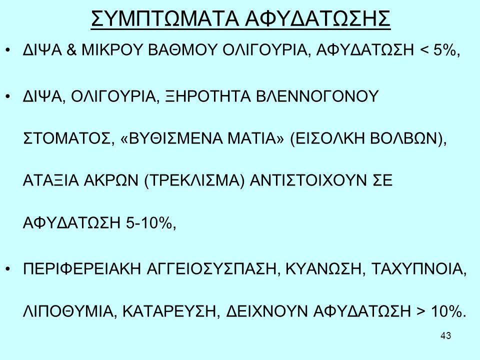 43 ΣΥΜΠΤΩΜΑΤΑ ΑΦΥΔΑΤΩΣΗΣ ΔΙΨΑ & ΜΙΚΡΟΥ ΒΑΘΜΟΥ ΟΛΙΓΟΥΡΙΑ, ΑΦΥΔΑΤΩΣΗ < 5%, ΔΙΨΑ, ΟΛΙΓΟΥΡΙΑ, ΞΗΡΟΤΗΤΑ ΒΛΕΝΝΟΓΟΝΟΥ ΣΤΟΜΑΤΟΣ, «ΒΥΘΙΣΜΕΝΑ ΜΑΤΙΑ» (ΕΙΣΟΛΚΗ ΒΟΛΒΩΝ), ΑΤΑΞΙΑ ΑΚΡΩΝ (ΤΡΕΚΛΙΣΜΑ) ΑΝΤΙΣΤΟΙΧΟΥΝ ΣΕ ΑΦΥΔΑΤΩΣΗ 5-10%, ΠΕΡΙΦΕΡΕΙΑΚΗ ΑΓΓΕΙΟΣΥΣΠΑΣΗ, ΚΥΑΝΩΣΗ, ΤΑΧΥΠΝΟΙΑ, ΛΙΠΟΘΥΜΙΑ, ΚΑΤΑΡΕΥΣΗ, ΔΕΙΧΝΟΥΝ ΑΦΥΔΑΤΩΣΗ > 10%.