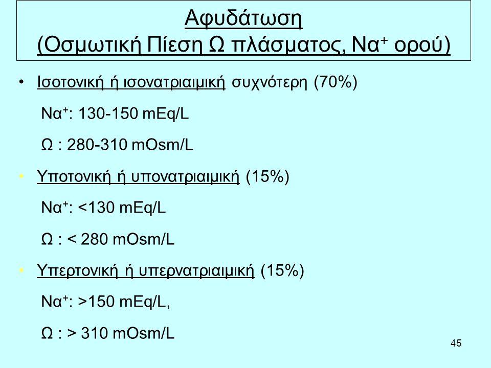 45 Αφυδάτωση (Οσμωτική Πίεση Ω πλάσματος, Να + ορού) Ισοτονική ή ισονατριαιμική συχνότερη (70%) Να + : 130-150 mEq/L Ω : 280-310 mOsm/L Υποτονική ή υπονατριαιμική (15%) Να + : <130 mEq/L Ω : < 280 mOsm/L Υπερτονική ή υπερνατριαιμική (15%) Να + : >150 mEq/L, Ω : > 310 mOsm/L