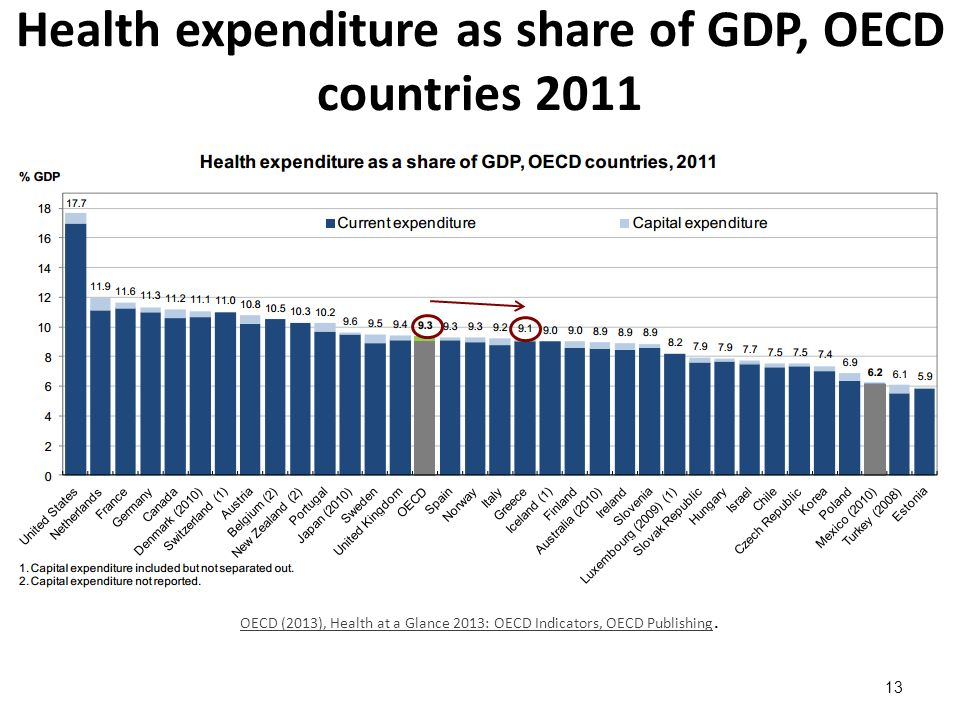 Health expenditure as share of GDP, OECD countries 2011 13 OECD (2013), Health at a Glance 2013: OECD Indicators, OECD Publishing OECD (2013), Health